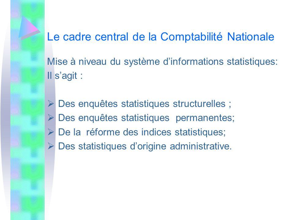 Le cadre central de la Comptabilité Nationale Mise à niveau du système dinformations statistiques: Il sagit : Des enquêtes statistiques structurelles