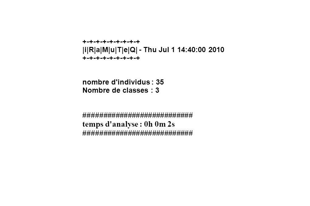 Profil de la classe 1 16 lignes sur 35 (45.71%) OBÉISSANCE/conformité< 0,0001 OBÉISSANCE/travail < 0,0001 SOCIABILITÉ/réussite p=0.00312 SOCIABILITÉ/travail p=0.00663 TRAVAIL/conformité p=0.02397 SOCIABILITÉ/conformité p=0.02666 OBÉISSANCE/réussite p=0.03116 *parent favoriséNS (0.12678)