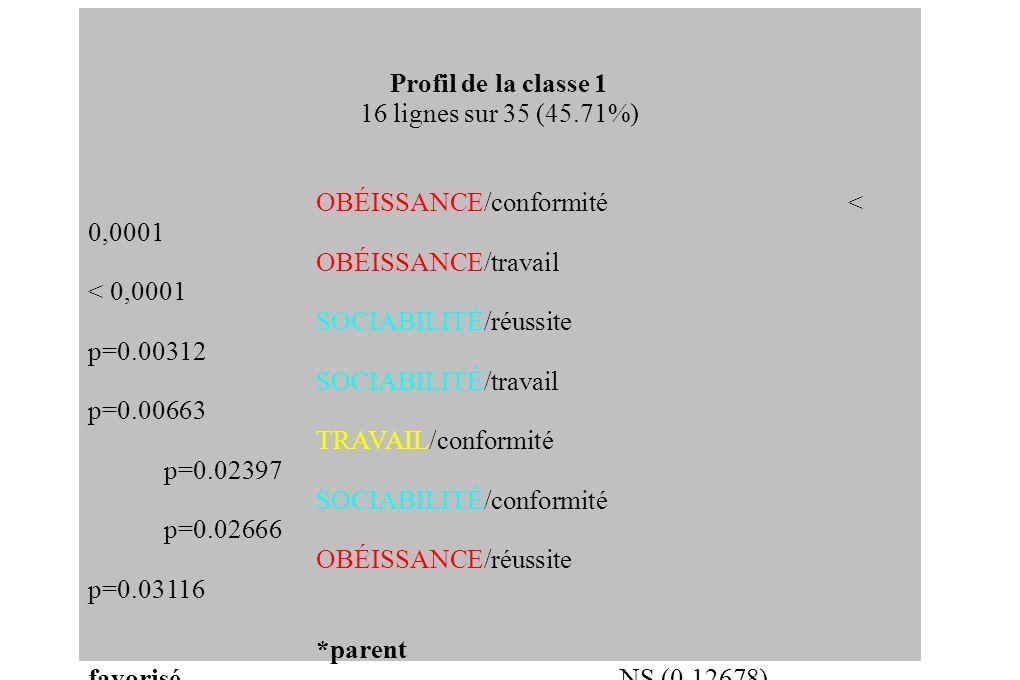 Profil de la classe 2 12 lignes sur 35 (34,29%) CONFORMITÉ/obéissance< 0.0001 CONFORMITÉ/travail p=0.00047 RÉUSSITE/obéissance p=0.00134 SOCIABILITÉ/obéissance p=0.00902 TRAVAIL/obéissance p=0.02001 SOCIABILITÉ/travail p=0.03262 RÉUSSITE/travail p=0.04386 SOCIABILITÉ/conformismeNS (0.08106) AUTONOMIE/obéissanceNS (0.08924) *enseignant p=0.02062