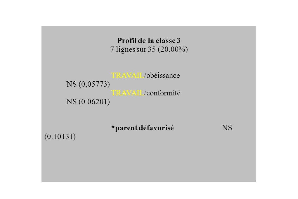 Profil de la classe 3 7 lignes sur 35 (20.00%) TRAVAIL/obéissance NS (0,05773) TRAVAIL/conformité NS (0.06201) *parent défavoriséNS (0.10131)