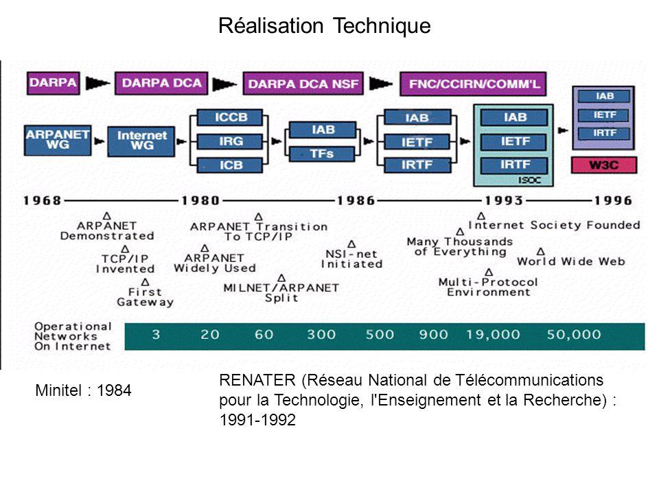 Réalisation Technique RENATER (Réseau National de Télécommunications pour la Technologie, l Enseignement et la Recherche) : 1991-1992 Minitel : 1984