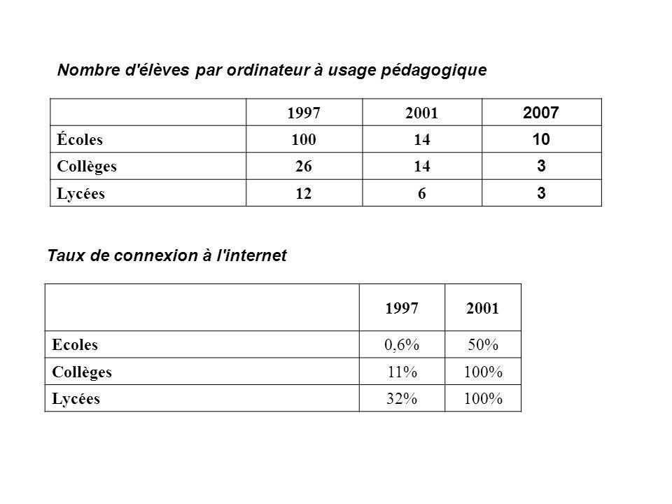 19972001 2007 Écoles10014 10 Collèges2614 3 Lycées126 3 Nombre d'élèves par ordinateur à usage pédagogique Taux de connexion à l'internet 19972001 Eco