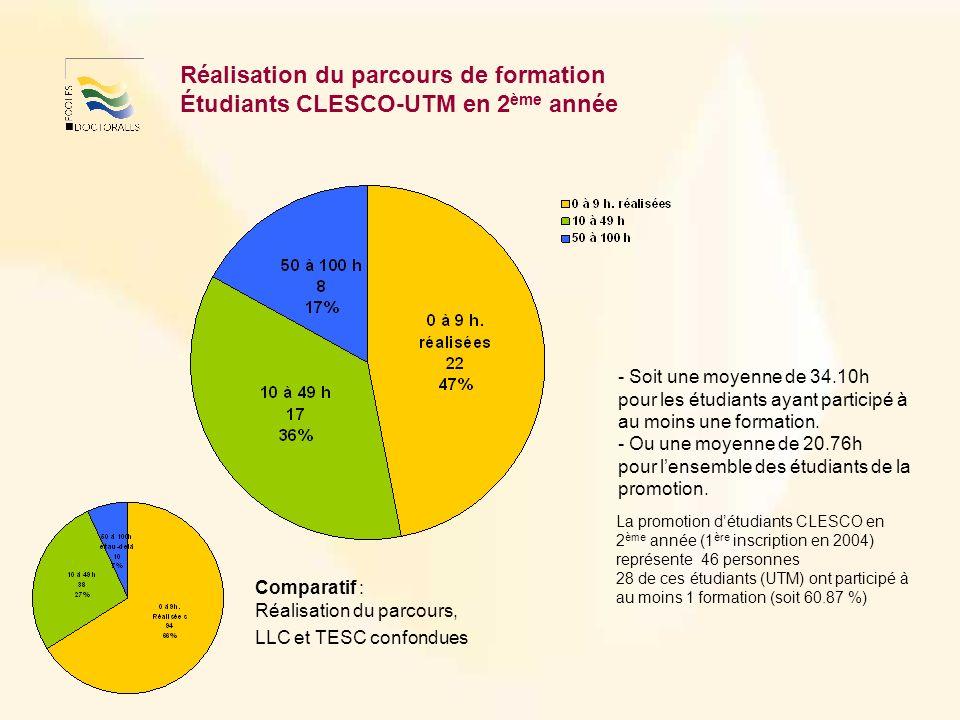 Réalisation du parcours de formation Étudiants CLESCO-UTM en 2 ème année - Soit une moyenne de 34.10h pour les étudiants ayant participé à au moins une formation.