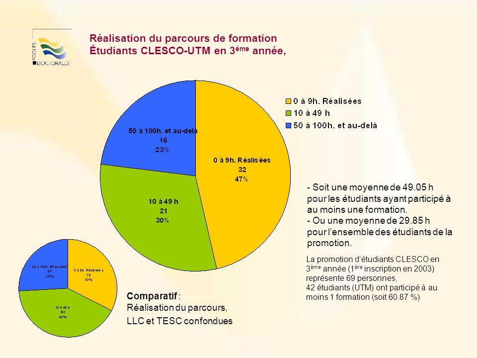 Réalisation du parcours de formation Étudiants CLESCO-UTM en 3 ème année, - Soit une moyenne de 49.05 h pour les étudiants ayant participé à au moins une formation.