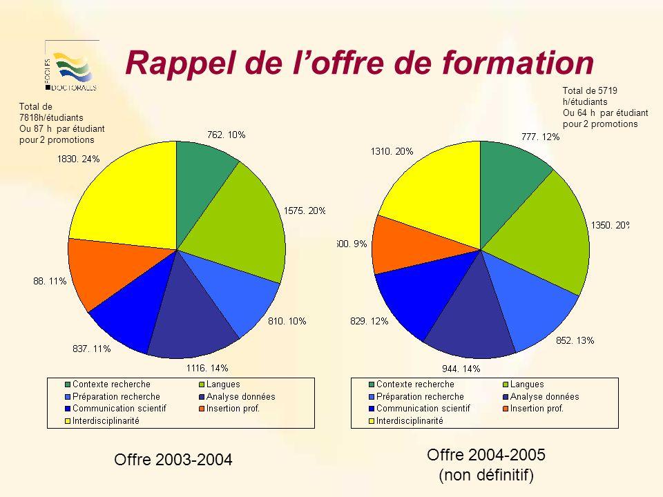 Rappel de loffre de formation Offre 2003-2004 Offre 2004-2005 (non définitif) Total de 5719 h/étudiants Ou 64 h par étudiant pour 2 promotions Total de 7818h/étudiants Ou 87 h par étudiant pour 2 promotions