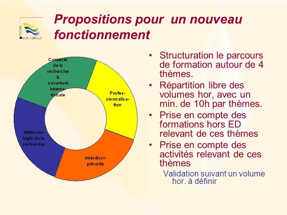 Propositions pour un nouveau fonctionnement Structuration le parcours de formation autour de 4 thèmes.