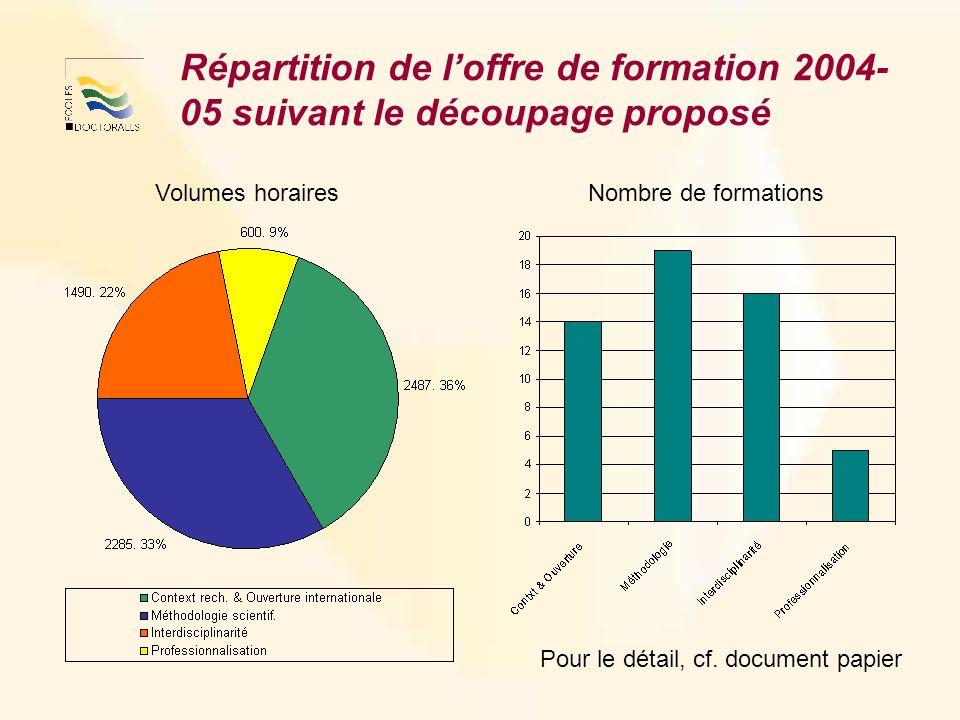 Répartition de loffre de formation 2004- 05 suivant le découpage proposé Pour le détail, cf.