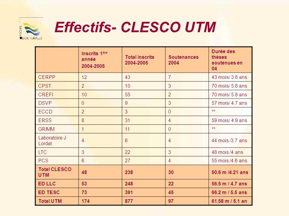 Effectifs- CLESCO UTM Inscrits 1 ère année 2004-2005 Total inscrits 2004-2005 Soutenances 2004 Durée des thèses soutenues en 04 CERPP1243743 mois/ 3.6 ans CPST210370 mois/ 5.8 ans CREFI1055270 mois/ 5.8 ans DSVP09357 mois/ 4.7 ans ECCD230** ERSS831459 mois/ 4.9 ans GRIMM1110** Laboratoire J Lordat 46444 mois /3.7 ans LTC322348 mois /4 ans PCS627455 mois /4.6 ans Total CLESCO UTM 482383050.6 m /4.21 ans ED LLC532482256.5 m / 4.7 ans ED TESC733914566.2 m / 5.5 ans Total UTM1748779761.58 m / 5.1 an