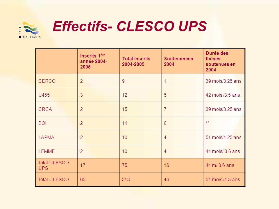Effectifs- CLESCO UPS Inscrits 1 ère année 2004- 2005 Total inscrits 2004-2005 Soutenances 2004 Durée des thèses soutenues en 2004 CERCO29139 mois/3.25 ans U455312542 mois /3.5 ans CRCA215739 mois/3.25 ans SOI2140** LAPMA210451 mois/4.25 ans LEMME210444 mois/ 3.6 ans Total CLESCO UPS 17751644 m/ 3.6 ans Total CLESCO653134654 mois /4.5 ans