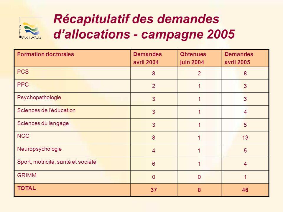 Récapitulatif des demandes dallocations - campagne 2005 Formation doctoralesDemandes avril 2004 Obtenues juin 2004 Demandes avril 2005 PCS 828 PPC 213