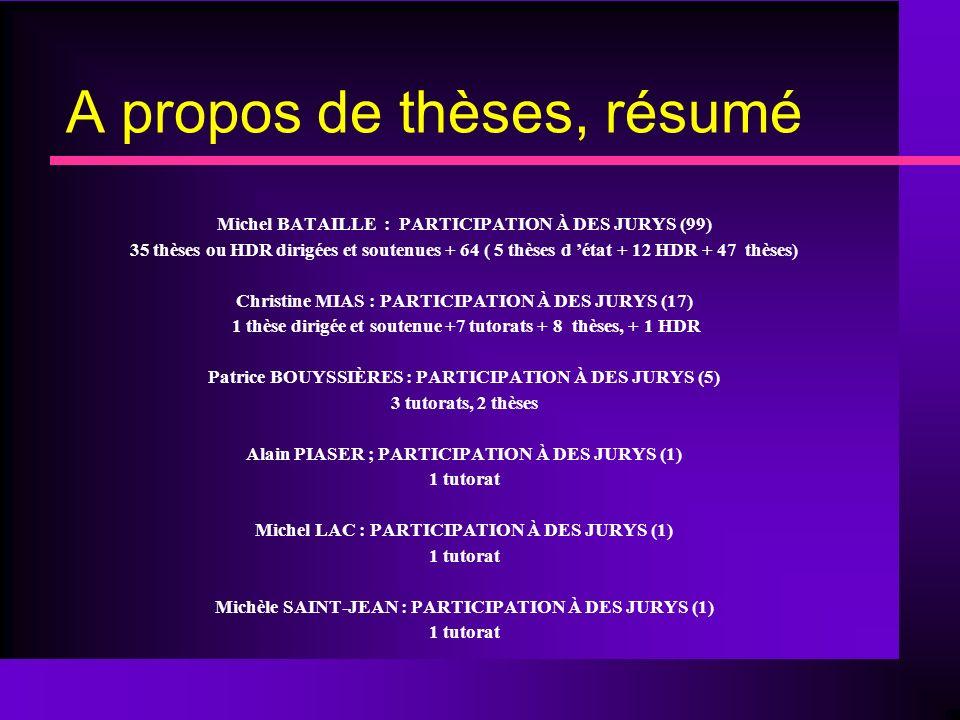 A propos de thèses, résumé Michel BATAILLE : PARTICIPATION À DES JURYS (99) 35 thèses ou HDR dirigées et soutenues + 64 ( 5 thèses d état + 12 HDR + 47 thèses) Christine MIAS : PARTICIPATION À DES JURYS (17) 1 thèse dirigée et soutenue +7 tutorats + 8 thèses, + 1 HDR Patrice BOUYSSIÈRES : PARTICIPATION À DES JURYS (5) 3 tutorats, 2 thèses Alain PIASER ; PARTICIPATION À DES JURYS (1) 1 tutorat Michel LAC : PARTICIPATION À DES JURYS (1) 1 tutorat Michèle SAINT-JEAN : PARTICIPATION À DES JURYS (1) 1 tutorat