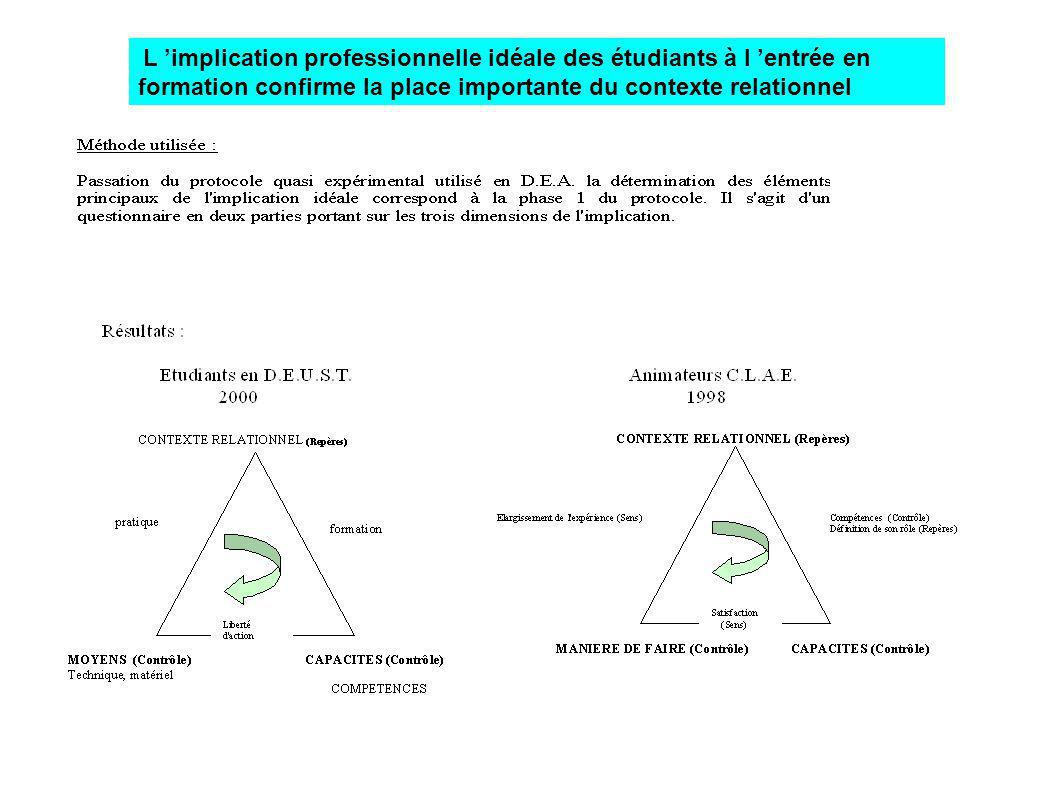 L implication professionnelle idéale des étudiants à l entrée en formation confirme la place importante du contexte relationnel