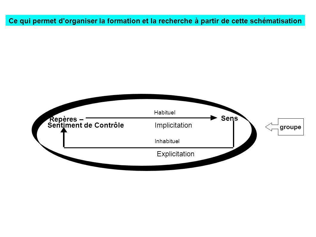 groupe Inhabituel Explicitation Habituel Repères – Sentiment de Contrôle Implicitation Sens Ce qui permet d'organiser la formation et la recherche à p