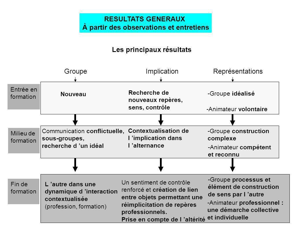 Les principaux résultats RESULTATS GENERAUX À partir des observations et entretiens Représentations -Groupe idéalisé -Animateur volontaire -Groupe con