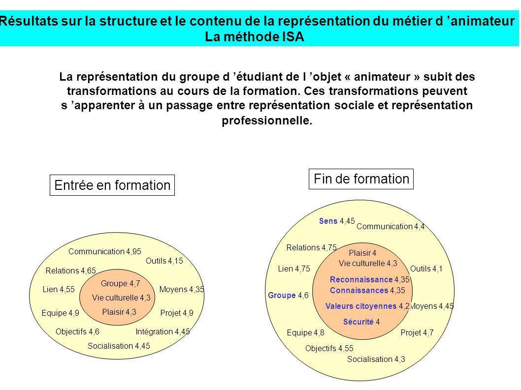 Résultats sur la structure et le contenu de la représentation du métier d animateur La méthode ISA La représentation du groupe d étudiant de l objet «