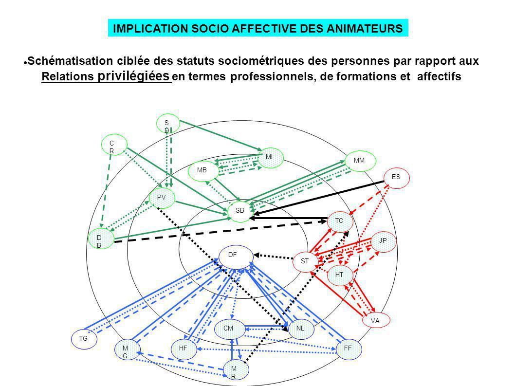 Schématisation ciblée des statuts sociométriques des personnes par rapport aux Relations privilégiées en termes professionnels, de formations et affec