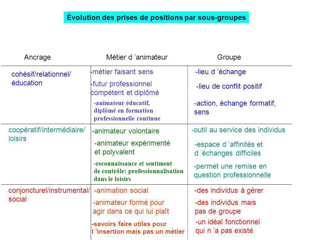 cohésif/relationnel/ éducation coopératif/intermédiaire/ loisirs conjoncturel/instrumental/ social GroupeMétier d animateur -lieu d échange -outil au