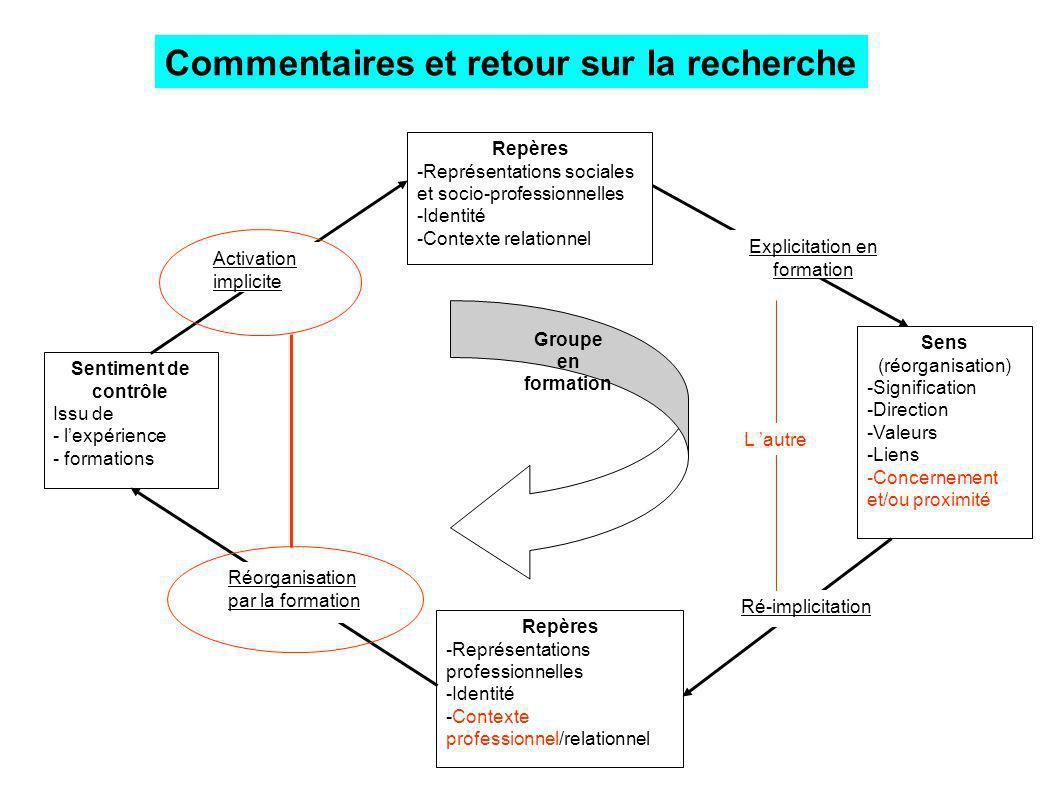 Sentiment de contrôle Issu de - lexpérience - formations Repères -Représentations sociales et socio-professionnelles -Identité -Contexte relationnel R