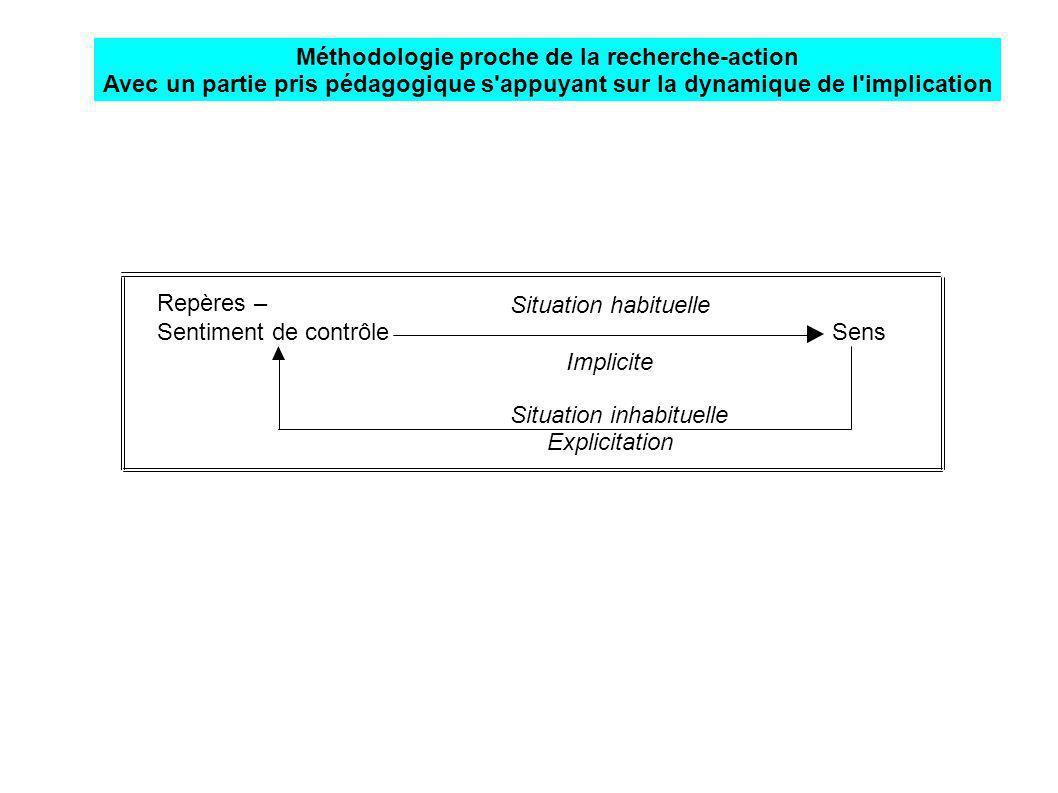 Situation habituelle Repères – Sentiment de contrôle Sens Implicite Situation inhabituelle Explicitation Méthodologie proche de la recherche-action Av
