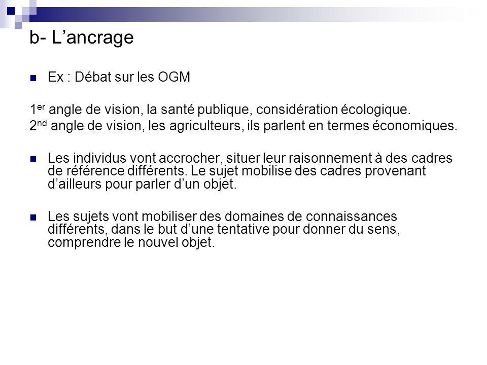 b- Lancrage Ex : Débat sur les OGM 1 er angle de vision, la santé publique, considération écologique.