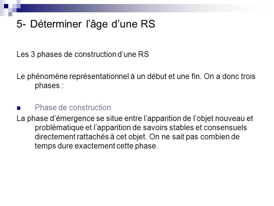 5- Déterminer lâge dune RS Les 3 phases de construction dune RS Le phénomène représentationnel à un début et une fin.