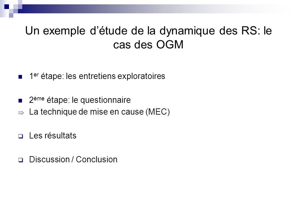 Un exemple détude de la dynamique des RS: le cas des OGM 1 er étape: les entretiens exploratoires 2 ème étape: le questionnaire La technique de mise en cause (MEC) Les résultats Discussion / Conclusion