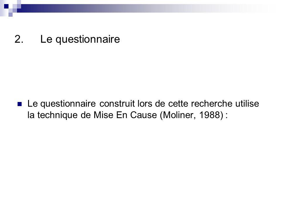 2.Le questionnaire Le questionnaire construit lors de cette recherche utilise la technique de Mise En Cause (Moliner, 1988) :