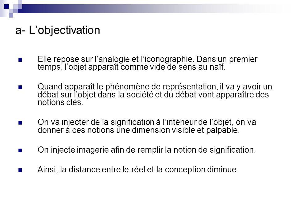 a- Lobjectivation Elle repose sur lanalogie et liconographie.