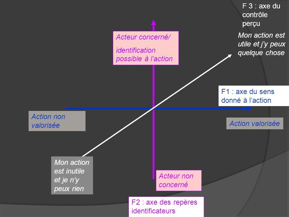 F2 : axe des repères identificateurs Acteur concerné/ identification possible à laction Acteur non concerné Action valorisée Action non valorisée F1 :