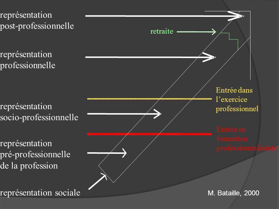 M. Bataille, 2000 représentation post-professionnelle Entrée en formation professionnalisante représentation pré-professionnelle de la profession Entr