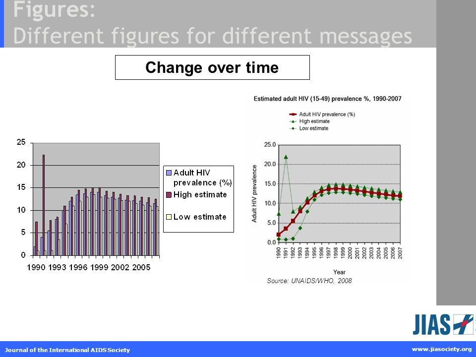 www.jiasociety.org Journal of the International AIDS Society Figures: Different figures for different messages Change over time Source: UNAIDS/WHO, 2008