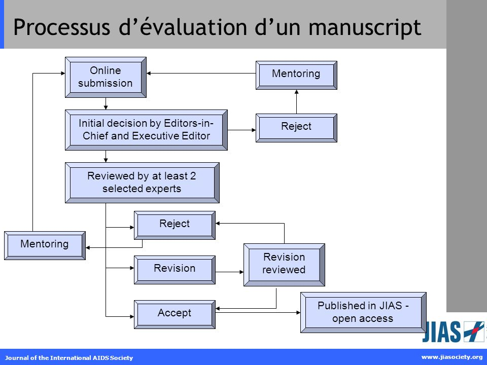 www.jiasociety.org Journal of the International AIDS Society Processus dévaluation dun manuscript Online submission Initial decision by Editors-in- Chief and Executive Editor Reviewed by at least 2 selected experts AcceptRevisionReject Published in JIAS - open access Revision reviewed RejectMentoring