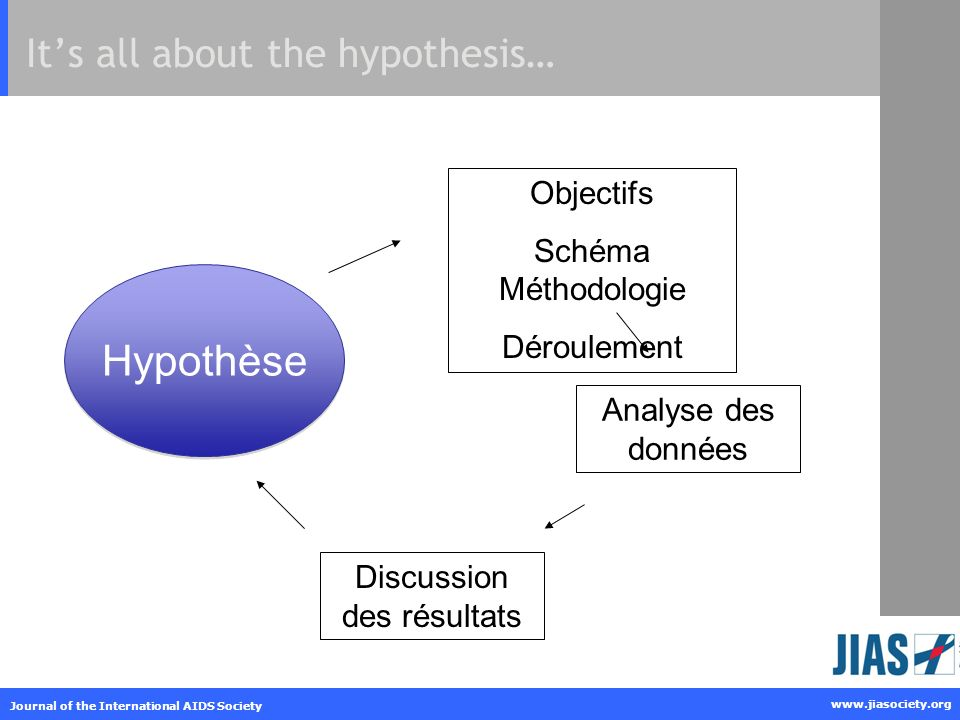 www.jiasociety.org Journal of the International AIDS Society Its all about the hypothesis… Hypothèse Analyse des données Objectifs Schéma Méthodologie Déroulement Discussion des résultats
