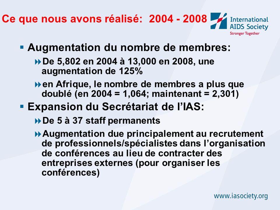 Ce que nous avons réalisé: 2004 - 2008 Augmentation du nombre de membres: De 5,802 en 2004 à 13,000 en 2008, une augmentation de 125% en Afrique, le nombre de membres a plus que doublé (en 2004 = 1,064; maintenant = 2,301) Expansion du Secrétariat de lIAS: De 5 à 37 staff permanents Augmentation due principalement au recrutement de professionnels/spécialistes dans lorganisation de conférences au lieu de contracter des entreprises externes (pour organiser les conférences)