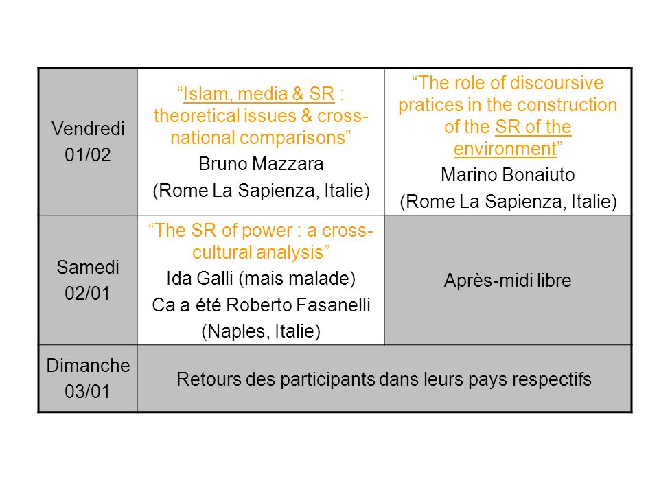Vendredi 01/02 Islam, media & SR : theoretical issues & cross- national comparisons Bruno Mazzara (Rome La Sapienza, Italie) The role of discoursive pratices in the construction of the SR of the environment Marino Bonaiuto (Rome La Sapienza, Italie) Samedi 02/01 The SR of power : a cross- cultural analysis Ida Galli (mais malade) Ca a été Roberto Fasanelli (Naples, Italie) Après-midi libre Dimanche 03/01 Retours des participants dans leurs pays respectifs