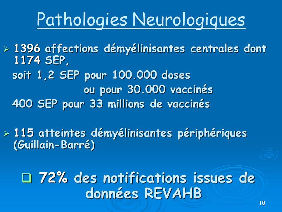 10 Pathologies Neurologiques 1396 affections démyélinisantes centrales dont 1174 SEP, 1396 affections démyélinisantes centrales dont 1174 SEP, soit 1,