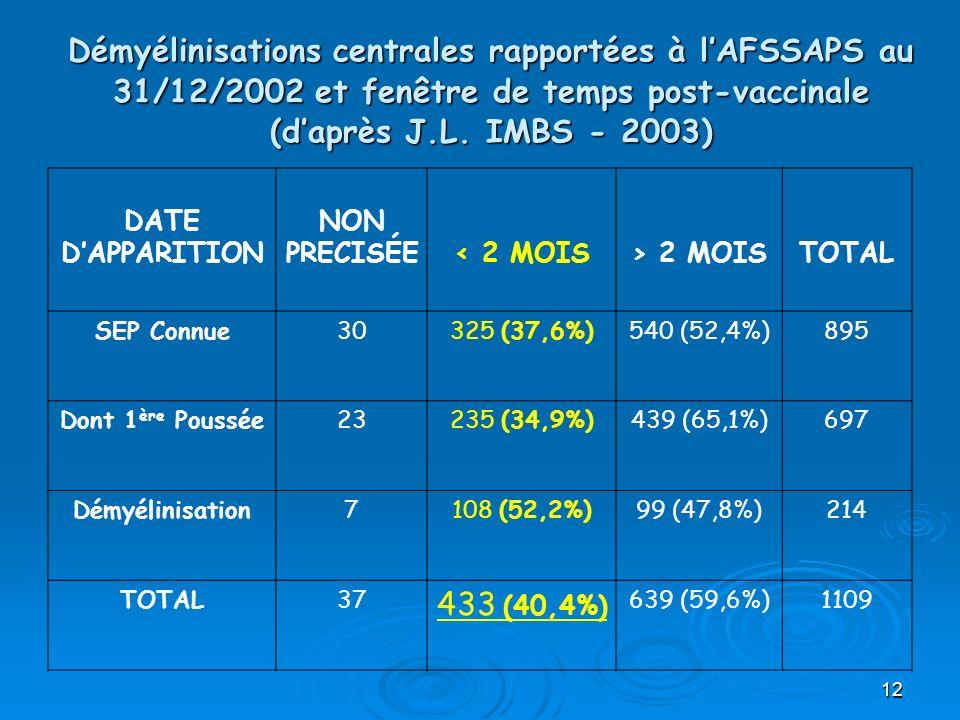 12 Démyélinisations centrales rapportées à lAFSSAPS au 31/12/2002 et fenêtre de temps post-vaccinale (daprès J.L. IMBS - 2003) DATE DAPPARITION NON PR