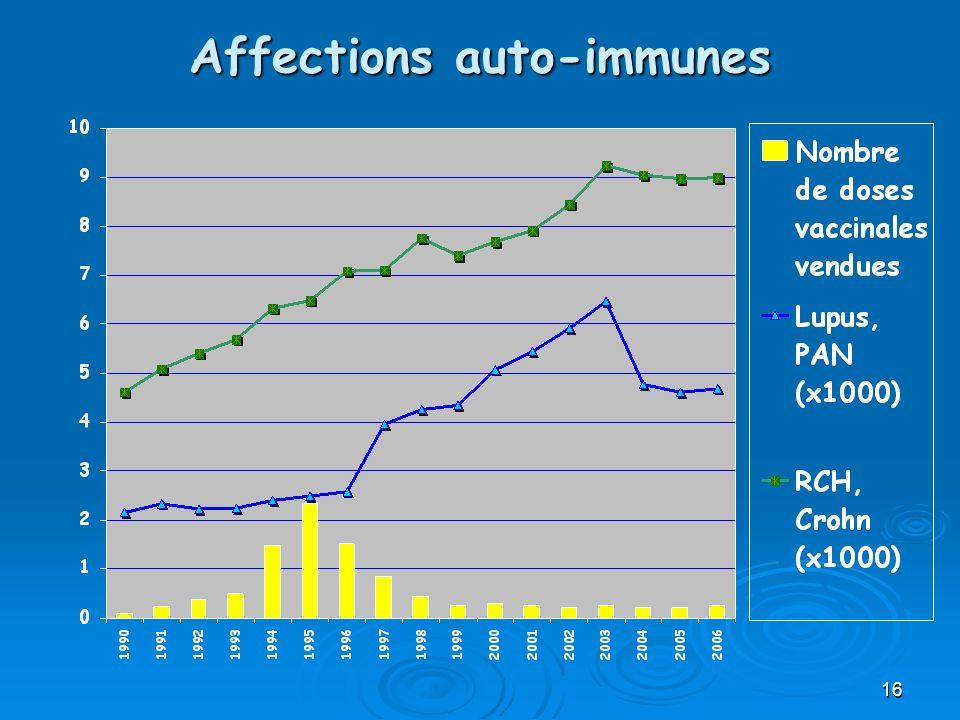16 Affections auto-immunes