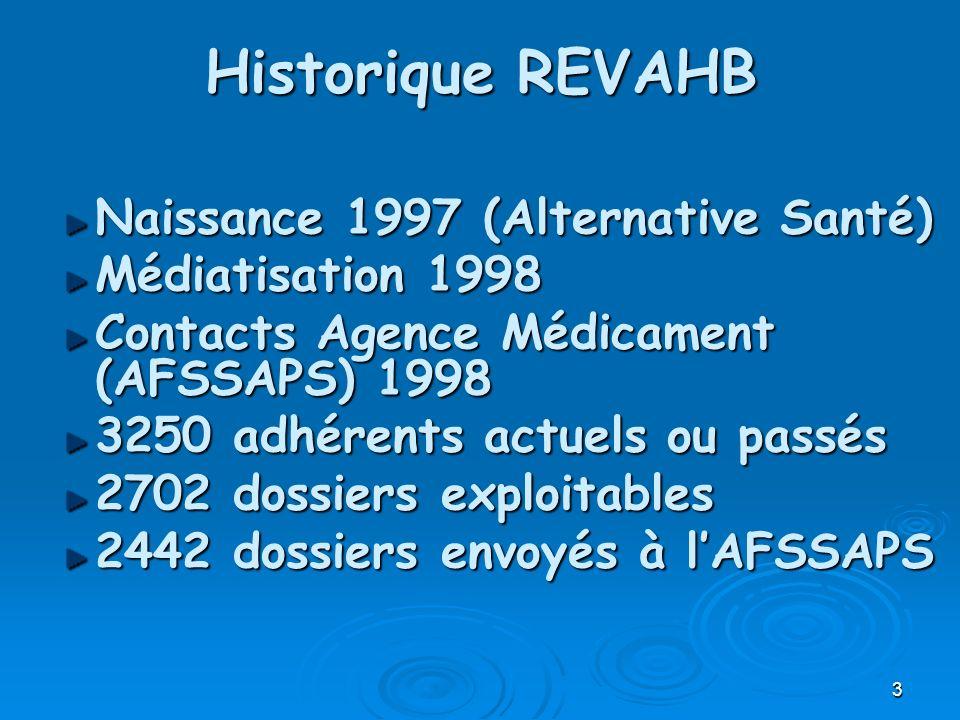 3 Historique REVAHB Naissance 1997 (Alternative Santé) Médiatisation 1998 Contacts Agence Médicament (AFSSAPS) 1998 3250 adhérents actuels ou passés 2