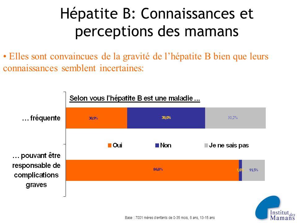 Hépatite B: Connaissances et perceptions des mamans Base : 7001 mères denfants de 0-35 mois, 6 ans, 13-15 ans Elles sont convaincues de la gravité de