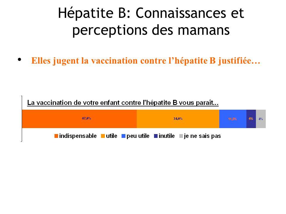 Elles jugent la vaccination contre lhépatite B justifiée… Hépatite B: Connaissances et perceptions des mamans
