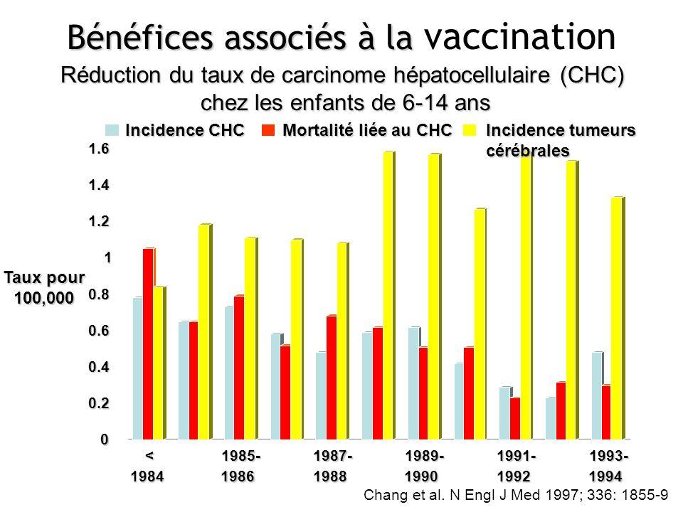 Chang et al. N Engl J Med 1997; 336: 1855-9 Bénéfices associés à la Bénéfices associés à la vaccination Réduction du taux de carcinome hépatocellulair