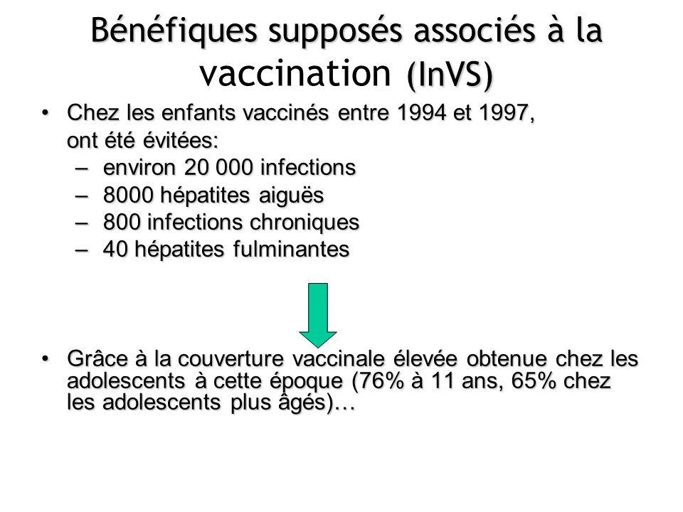 Bénéfiques supposés associés à la (InVS) Bénéfiques supposés associés à la vaccination (InVS) Chez les enfants vaccinés entre 1994 et 1997,Chez les en
