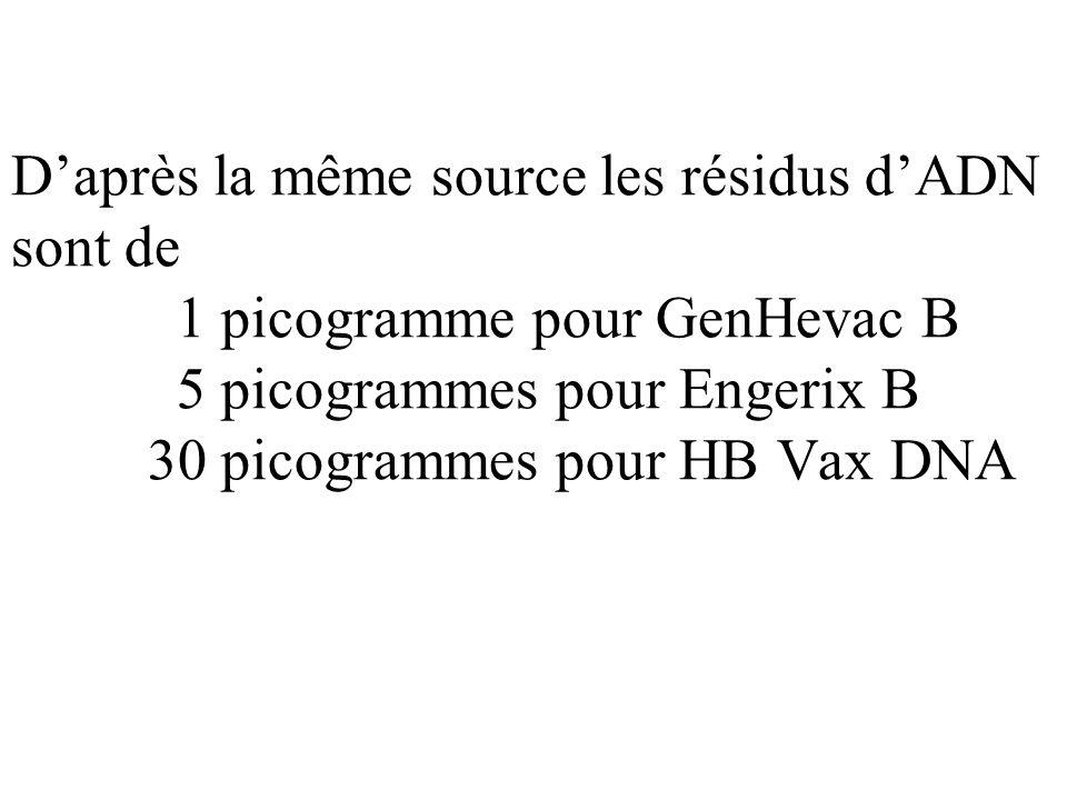 Daprès la même source les résidus dADN sont de 1 picogramme pour GenHevac B 5 picogrammes pour Engerix B 30 picogrammes pour HB Vax DNA