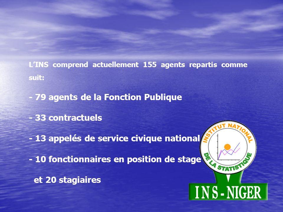 LINS comprend actuellement 155 agents repartis comme suit: - 79 agents de la Fonction Publique - 33 contractuels - 13 appelés de service civique national - 10 fonctionnaires en position de stage et 20 stagiaires