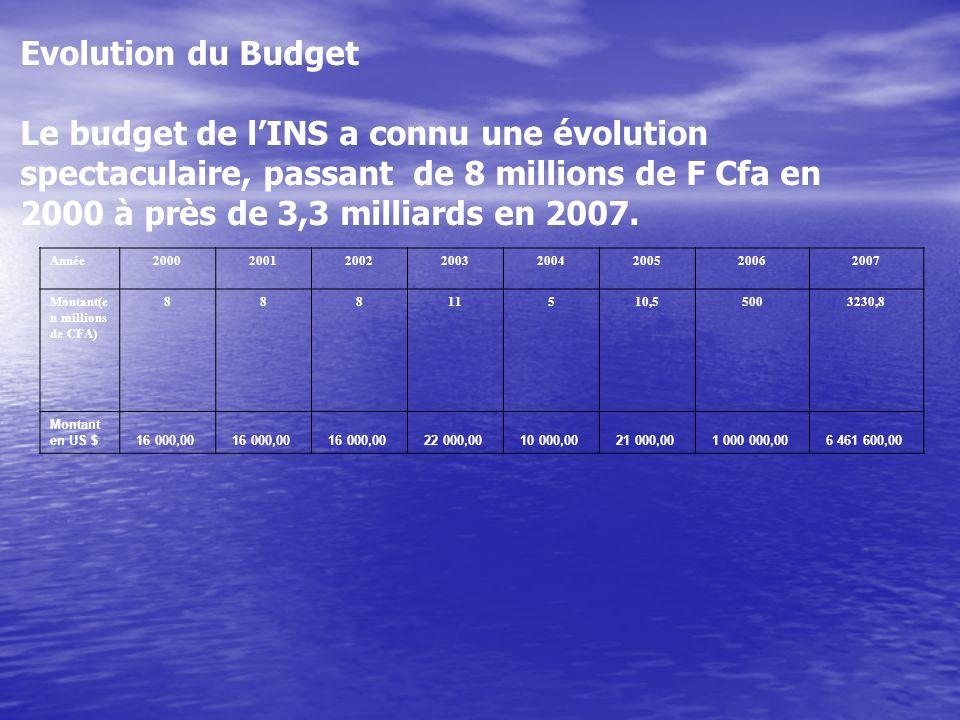Evolution du Budget Le budget de lINS a connu une évolution spectaculaire, passant de 8 millions de F Cfa en 2000 à près de 3,3 milliards en 2007.