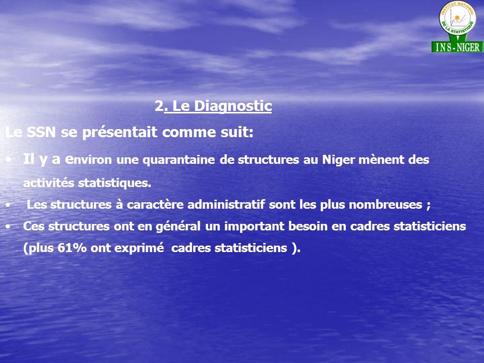 2. Le Diagnostic Le SSN se présentait comme suit: Il y a e nviron une quarantaine de structures au Niger mènent des activités statistiques. Les struct