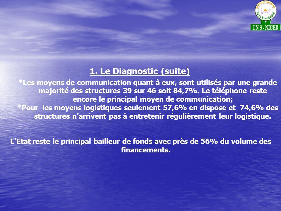 1. Le Diagnostic (suite) *Les moyens de communication quant à eux, sont utilisés par une grande majorité des structures 39 sur 46 soit 84,7%. Le télép