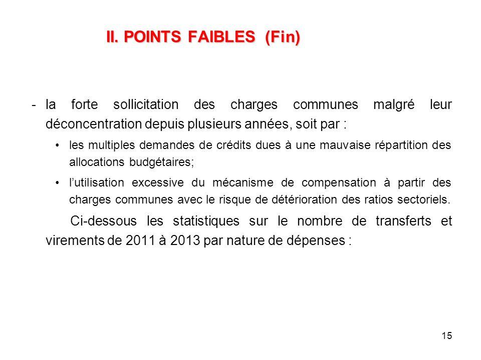 15 II. POINTS FAIBLES (Fin) II. POINTS FAIBLES (Fin) la forte sollicitation des charges communes malgré leur déconcentration depuis plusieurs années,