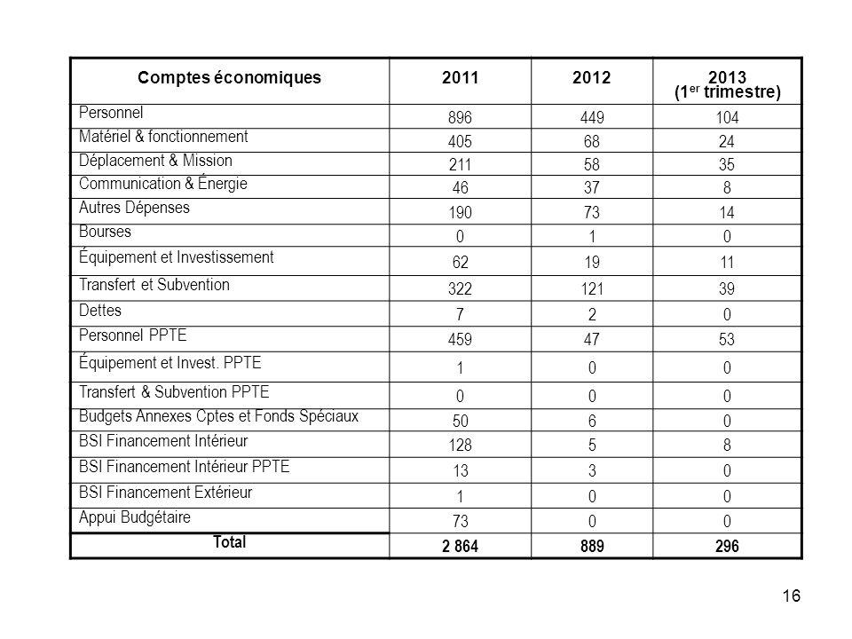 16 Comptes économiques20112012 2013 (1 er trimestre) Personnel 896449104 Matériel & fonctionnement 4056824 Déplacement & Mission 2115835 Communication